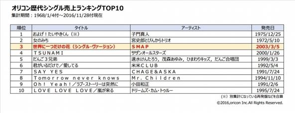 SMAPの代表曲「世界に一つだけの花(シングル・ヴァージョン)」が、オリコン歴代シングル売上ランキング3位に浮上