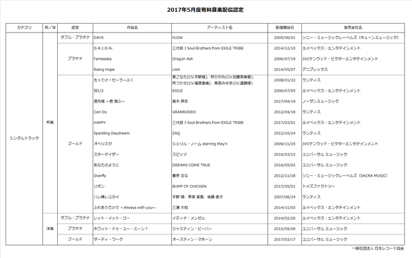2017年5月度有料音楽配信認定作品一覧 (c)情報提供:一般社団法人日本レコード協会