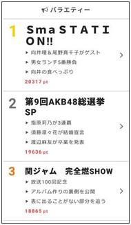 バラエティ視聴熱ランキング1位は「SmaSTATION!!」!2位のAKB48総選挙を抑え先週の注目度No.1に