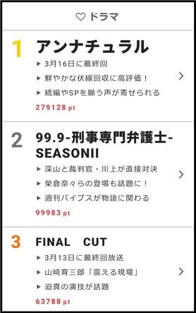 webサイト「ザテレビジョン」の【視聴熱】3/12-3/18ウィークリーランキング羽生善治竜王がゲスト出演した「嵐にしやがれ」、最終回を迎えた「アンナチュラル」が上位に