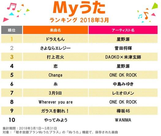 星野源「ドラえもん」が首位!2018年3月度「Myうた」楽曲ランキング上位は映画やドラマ主題歌が席巻