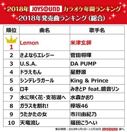 業界最多の曲数を誇るJOYSOUNDが、2018年カラオケ年間ランキングを発表!