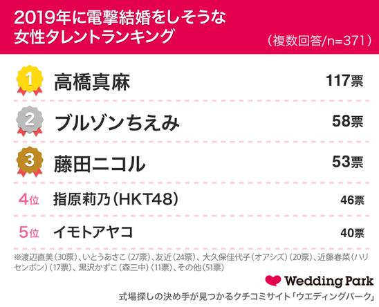 """発表!既婚女性が選ぶ「今年の""""夫婦""""の漢字 2018」1位「結」 2位「絆」 3位「愛」~2019年に電撃結婚をしそうな女性タレントランキング 1位は高橋真麻~"""