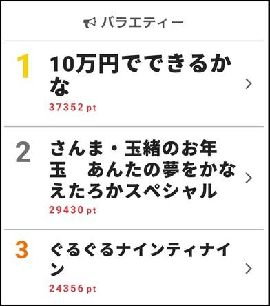 webサイト「ザテレビジョン」の【視聴熱】1/14-1/20ウィークリーランキング ゴールデン進出の「10万円でできるかな」、新メンバー加入の「ぐるナイ」が上位に