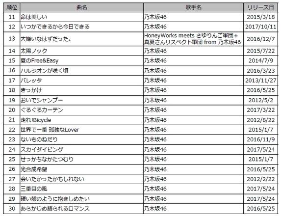 46 シングル 一覧 乃木坂 【乃木坂46】歴代シングルセンター&選抜一覧 パート①
