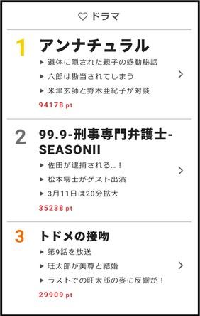 webサイト「ザテレビジョン」の【視聴熱】2/26-3/4ウィークリーランキング ラジオ特番も放送された「アンナチュラル」、映画公開の「ドラえもん」が上位に