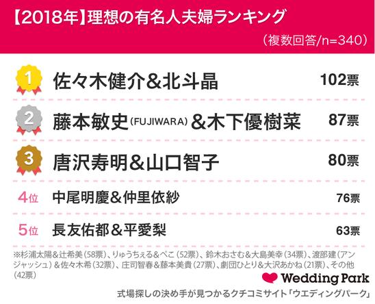 """女性の約6割「結婚当初より""""パートナーへの愛情""""が強まった」出産時、災害時…9割以上が「今年、パートナーの大切さを実感」~<2018年>理想の夫婦ランキング 1位:佐々木健介&北斗晶~"""