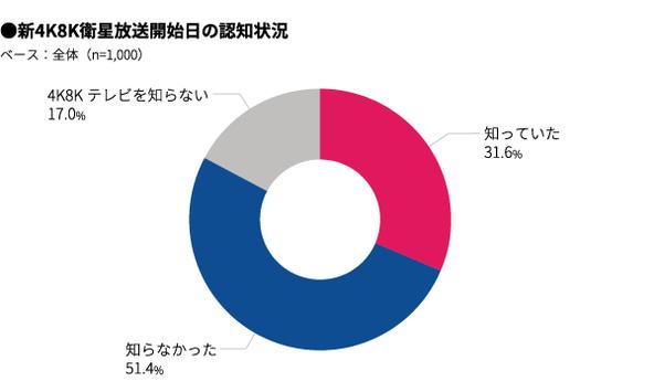 新4K8K放送スタート目前!視聴環境の準備状況や東京オリンピックに向けた視聴意識を調査(マクロミル調べ)