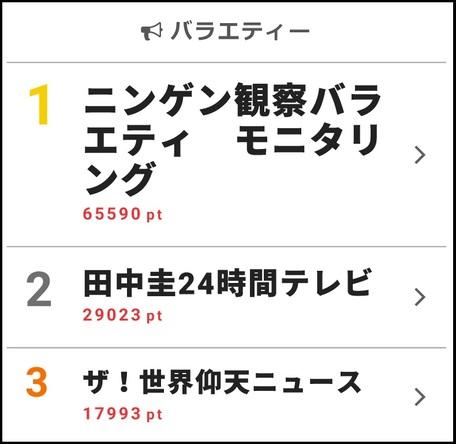 webサイト「ザテレビジョン」の【視聴熱】12/10-12/16ウィークリーランキング ムロツヨシの対応力が話題の「モニタリング」や、「田中圭24時間テレビ」が上位に (3)
