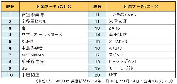 1万3802人に聞いた「心に残る平成の音楽アーティスト」ランキング、1位は安室奈美恵!「トップであり続けた」
