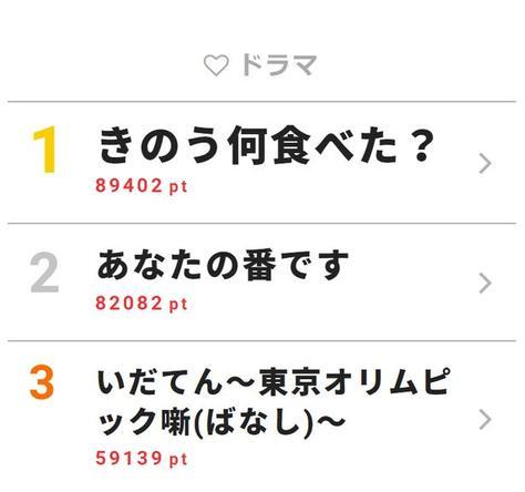 webサイト「ザテレビジョン」の【視聴熱】6/24-6/30ウィークリーランキング 最終回を迎えた「きのう何食べた?」が1位!横浜流星登場の反撃編スタートで盛り上がる「あなたの番です」が2位
