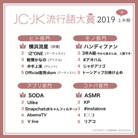 JC・JK流行語大賞2019年上半期を発表 「ASMR」「KP」「(○○)」がランクイン! (1)