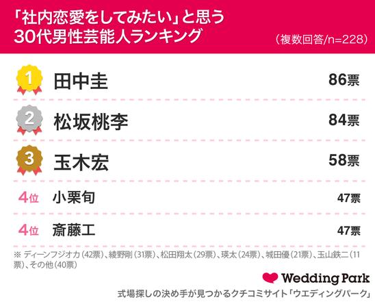 【「コミュニティ内恋愛」に関する実態調査】69.3%がコミュニティ内恋愛を経験!34.4%が現在のパートナーとの出会いはコミュニティ内と回答。「社内恋愛をしてみたい」30代男性俳優ランキング1位田中圭
