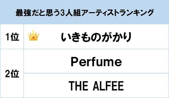 """活動を再開した""""いきものがかり""""が1位に!Perfume、THE ALFEEも上位に「最強だと思う3人組アーティスト」が発表"""