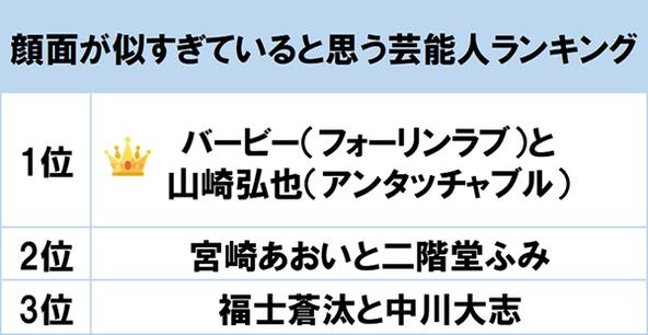 1位はお笑いタレントの「バービーと山崎弘也」! gooランキングが「顔面が似すぎていると思う芸能人ランキング」を発表 (1)