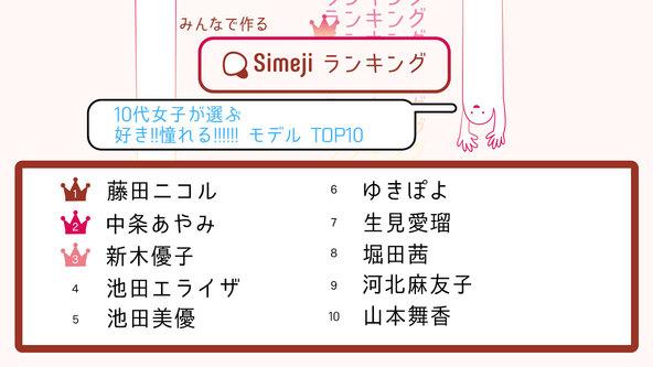 SNSを制す者は、時代を制す?Simejiランキングが10代女子3,000人に調査! 「好き!憧れる!!モデルTOP10」 (1)