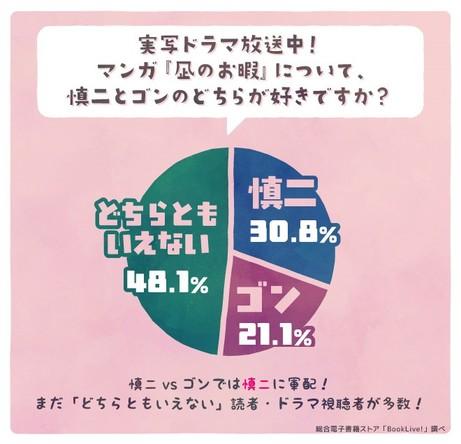 """『凪のお暇』""""慎二派""""vs""""ゴン派""""は慎二派が勝利!主人公・凪への共感率は80%以上、共感理由No.1は「空気を読みすぎる」"""
