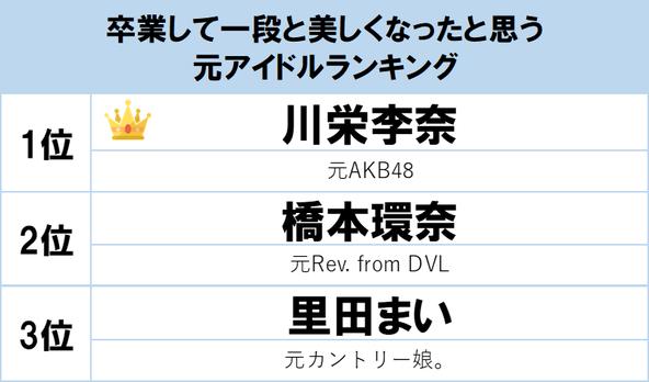 元AKB48・川栄李奈が1位!「グループを卒業して一段と美しくなったと思う元アイドル」ランキングが発表