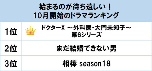 1位は『ドクターX ~外科医・大門未知子~』シリーズ最新作! gooランキングが「10月開始のドラマランキング」を発表 (1)