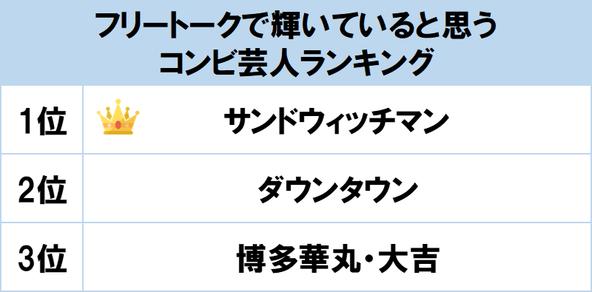 1位は仙台出身の同級生コンビ「サンドウィッチマン」!  gooランキングが「フリートークで輝いていると思うコンビ芸人ランキング」を発表 (1)