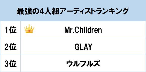 1位は結成30年目のMr.Children!GLAY・ウルフルズらベテランバンドが上位に「最強の4人組アーティストランキング」を発表