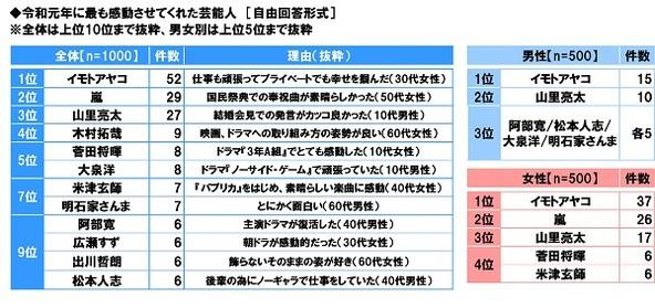 スカパー!調べ 令和元年に最も感動させてくれた芸能人 1位「イモトアヤコ」 2位「嵐」 3位「山里亮太」 (1)