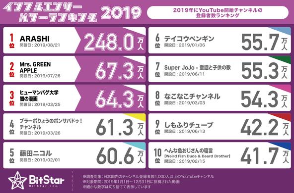 国民的アイドルグループ・嵐が第1位に!2位はMrs. GREEN APPLE【2019年のYouTube新チャンネル登録者数ランキング】