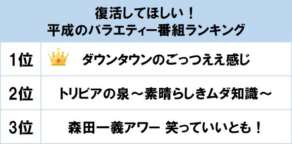 1位は『ダウンタウンのごっつええ感じ』! gooランキングが「復活してほしい!平成のバラエティー番組ランキング」を発表 (1)