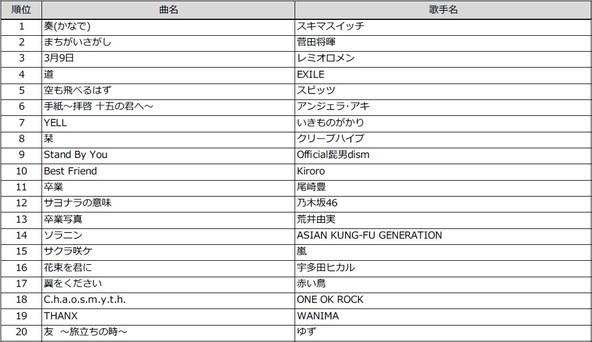 「卒業ソングカラオケランキング」スキマスイッチの「奏」が1位に!菅田将暉「まちがいさがし」、レミオロメン「3月9日」が上位に