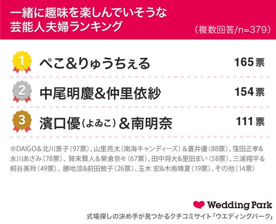 """93.7%が""""共通の趣味が夫婦円満につながっている""""と回答!一緒に趣味を楽しんでいそうな芸能人夫婦1位はぺこ&りゅうちぇる"""