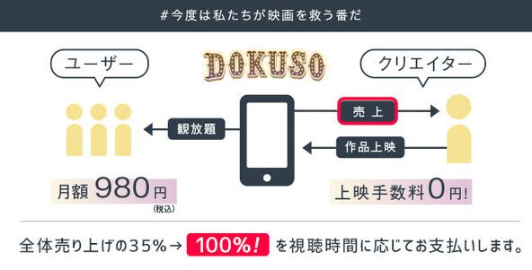 2020年4月売上の100%をクリエイターに還元 インディーズ映画観放題サービス『DOKUSO映画館』が発表