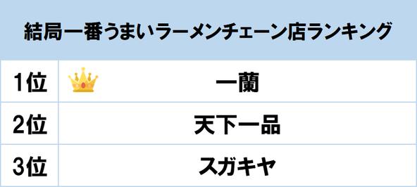 1位は天然とんこつラーメンの「一蘭」! gooランキングが「結局一番うまいラーメンチェーン店ランキング」を発表 (1)