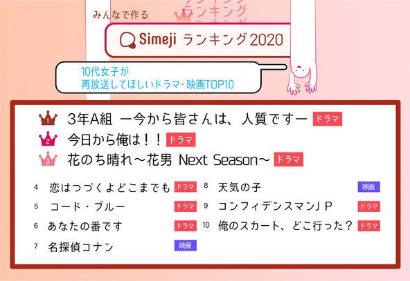 日テレ、TBS、フジ!? こんな時だからこそ!Simejiランキング10代女子1,800人が選んだ「再放送してほしいドラマ・映画 TOP10」 (1)