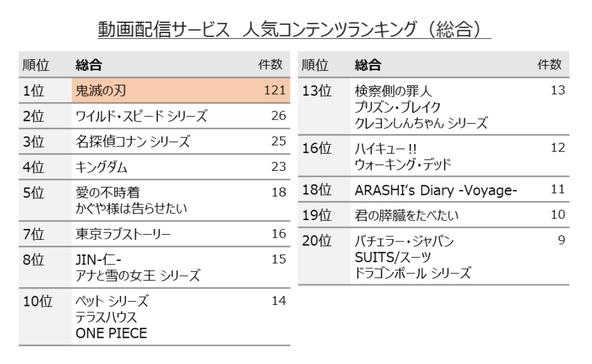 アニメ『鬼滅の刃』、「動画配信作品 人気ランキング」と「観たい新作映画 ランキング」の両方で1位を獲得