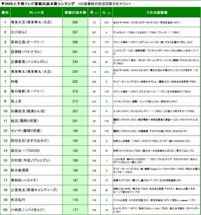 番組出演本数 上半期最多出演は博多大吉さん!ブレイクは3時のヒロイン! (1)
