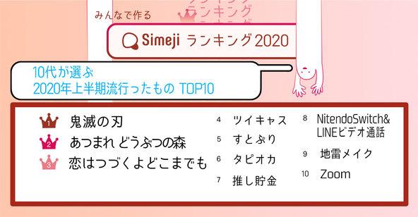 10代のイマドキを調査! 「2020年上半期流行ったものTOP10」Simejiランキングが発表!! (1)
