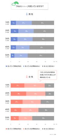 【LINEリサーチ】全体の約5割が「NiziU」を知っていると回答、特に女性の10代・20代は約8割を占め人気が高い傾向 メンバー人気の全体1位は「MIIHI」、性別や年代によって推しメンバーに違いも (1)