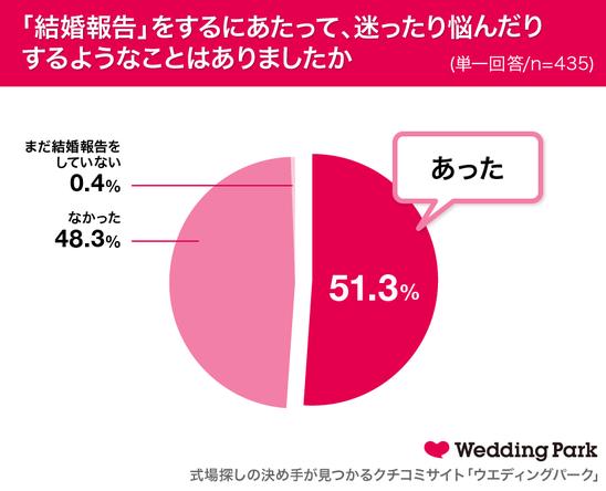 女性の約8割がSNSでの結婚報告は「アリ」と回答!今年、結婚報告が印象的だった有名人カップルランキング生田斗真さん&清野菜名さん・瀬戸康史さん&山本美月さんが同率1位! (1)