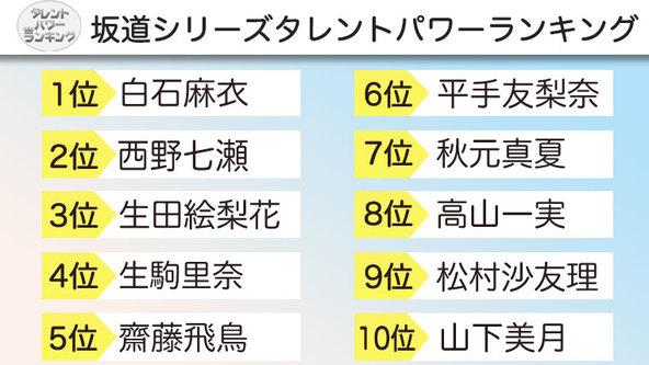 坂道シリーズタレントパワーランキングTop30を発表! 株式会社アーキテクトがスタートさせた、WEBサイト『タレントパワーランキング』ランキング企画第五弾!!