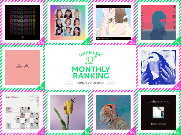 【LINE MUSIC月間ランキング:2020年9月】BTS「Dynamite」が月間、BGMランキングともに2ヶ月連続1位獲得。歌詞に共感できると話題!もさを。の新曲「きらきら」が3位に (1)