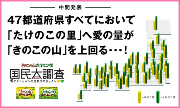 松本潤さんがプロジェクトリーダーを務めるきのこの山・たけのこの里 国民大調査2020~愛こそニッポンの元気プロジェクト~衝撃の中間発表&緊急支援策発動! (1)