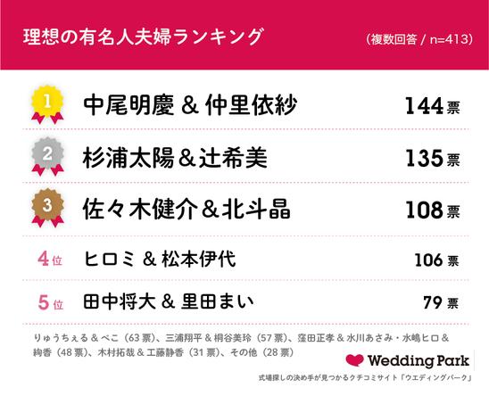 【「いい夫婦の日」に関する実態調査】2020年は「パートナーの大切さを感じる瞬間が増えた」と94%が回答!理想の有名人夫婦ランキング1位はSNSやYouTubeで話題の「中尾明慶さん&仲里依紗さん」 (1)