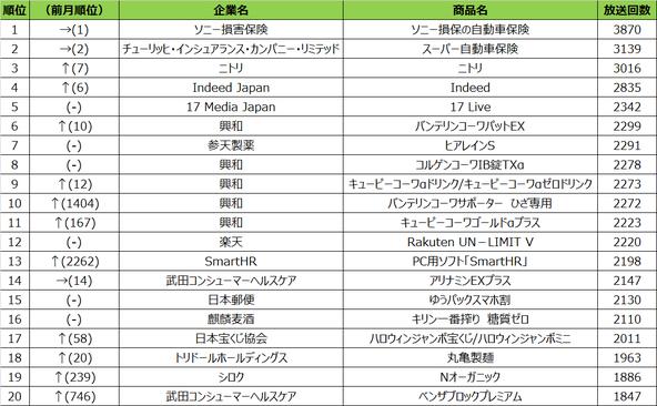 2020年10月度テレビCM放送回数ランキング発表~テレビCMから見える季節の移ろい~ (1)