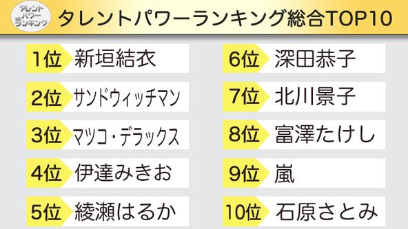 「タレントパワーランキング」最新調査(2020年第4四半期)の総合トップ10を発表!!