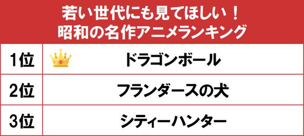 1位は幅広い世代に人気の『ドラゴンボール』! gooランキングが「若い世代にも見てほしい!昭和の名作アニメランキング」を発表 (1)