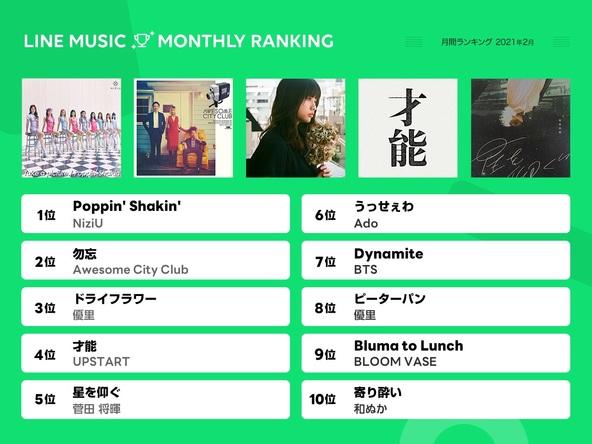"""【LINE MUSIC 2021 年 2 月月間ランキング 】""""ニジュー""""の日に先行配信開始したNiziU 新曲「 Poppin ' Shakin 」が 1 位に! (1)"""