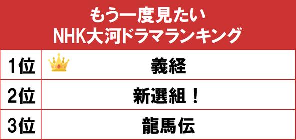 1位は平安時代末期を舞台にした滝沢秀明主演の『義経』!gooランキングが「もう一度見たいNHK大河ドラマランキング」を発表 (1)