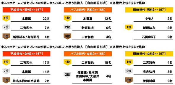 """J:COM調べ """"スマホゲームで協力プレイの仲間になってほしい!"""" 平成男子とバブル男子が選んだ1位は「本田翼さん」、女性が選ぶ1位は3世代とも「二宮和也さん」 (1)"""