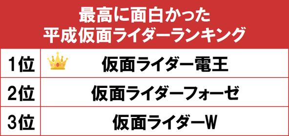 1位は佐藤健が主演を務めた『仮面ライダー電王』!gooランキングが「最高に面白かった平成仮面ライダーランキング」を発表 (1)