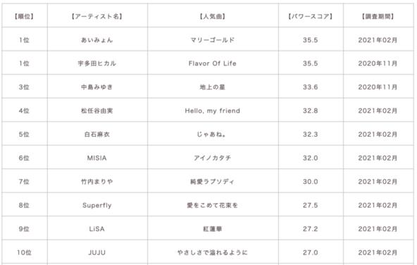 あいみょん・宇多田ヒカル・中島みゆき らが上位に、ロングセラー曲が人気! 【女性ソロアーティスト『タレントパワーランキング』】